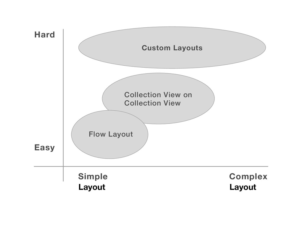 Easy Simple Complex Collection View on Collecti...