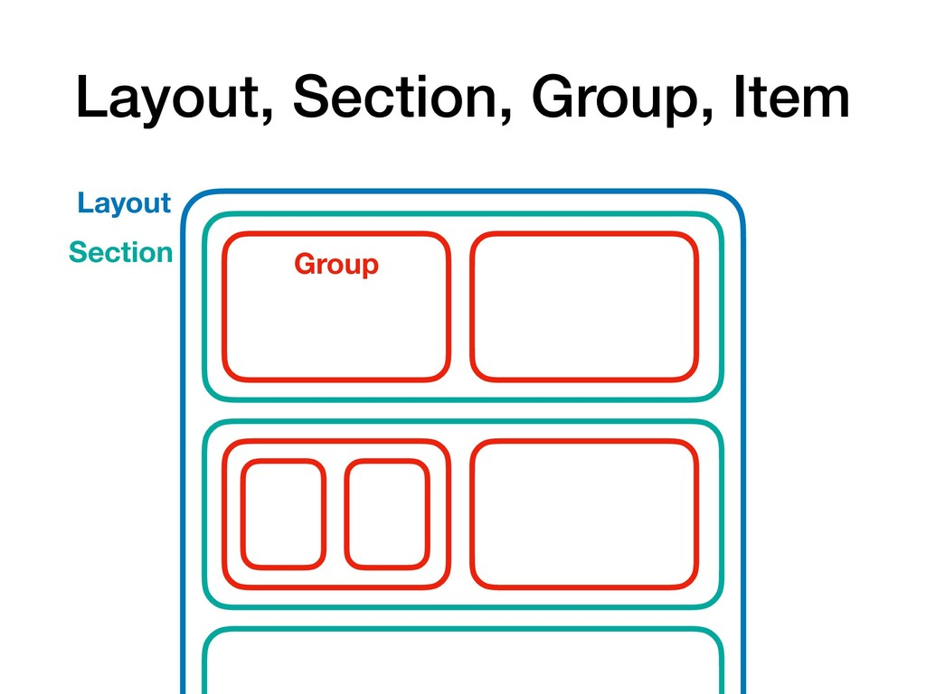 Layout, Section, Group, Item Layout Section Gro...