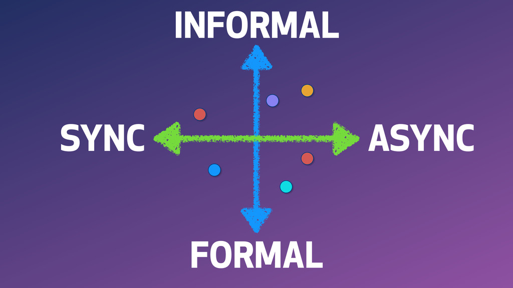 INFORMAL FORMAL SYNC ASYNC
