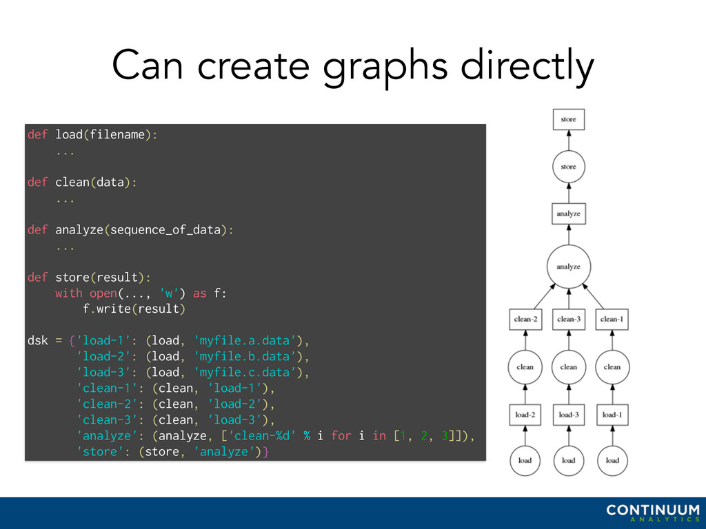 Can create graphs directly def load(filename): ...
