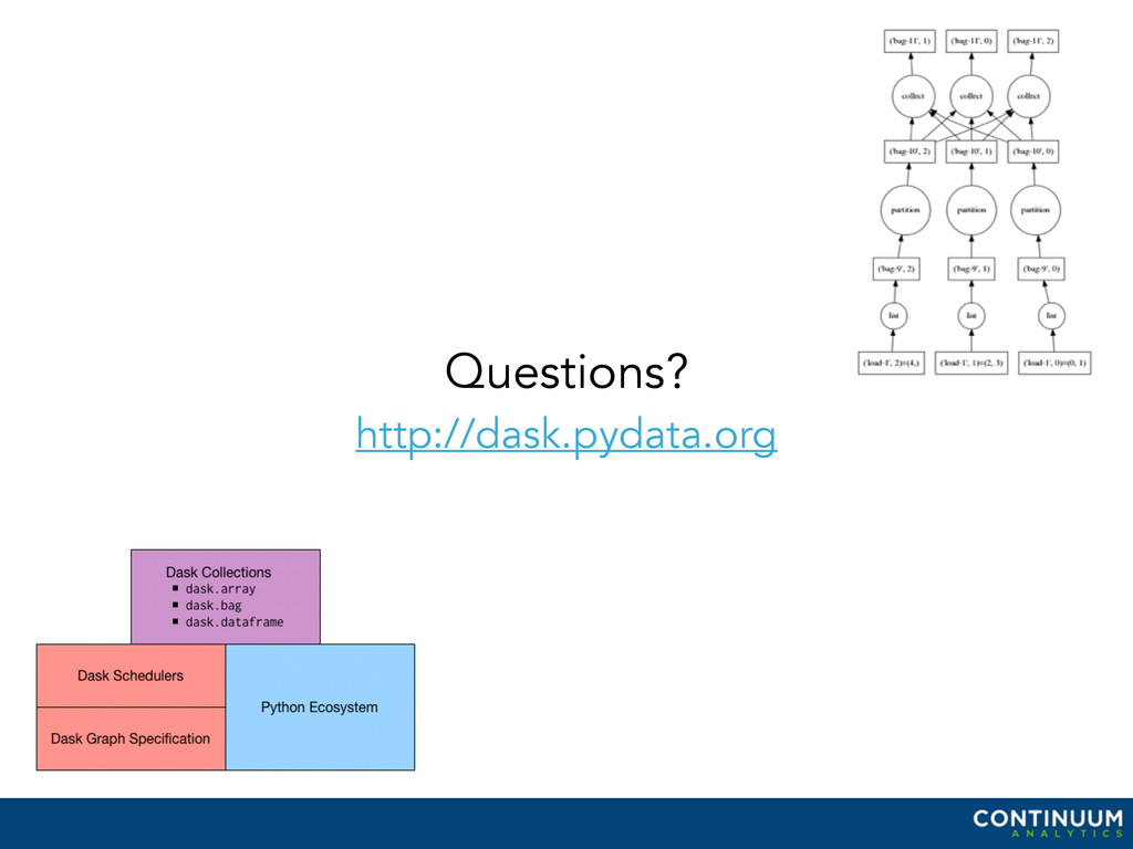 Questions? http://dask.pydata.org