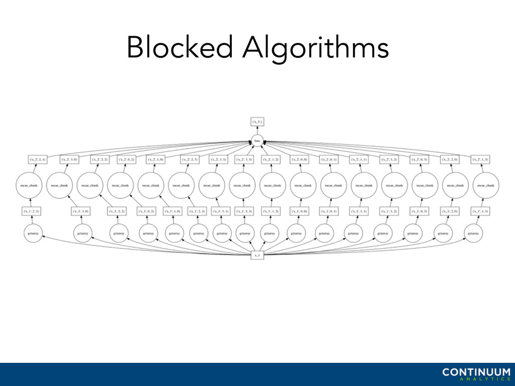 Blocked Algorithms