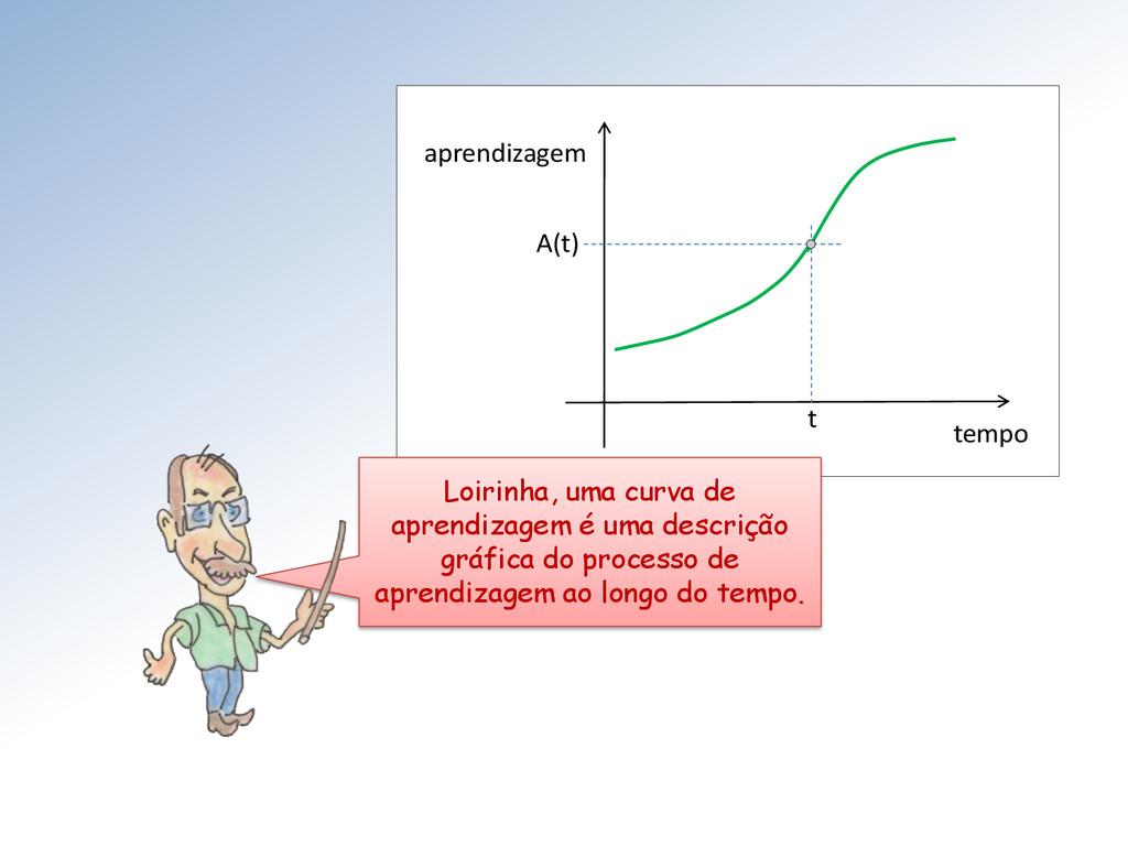 tempo aprendizagem A(t) t Loirinha, uma curva d...