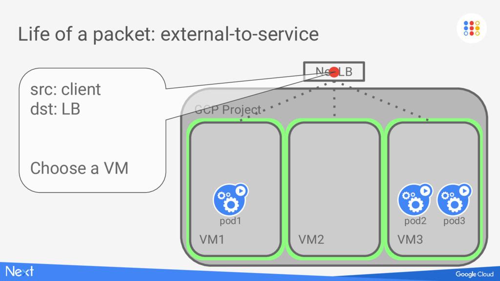 GCP Project VM1 VM1 VM1 VM1 Life of a packet: e...