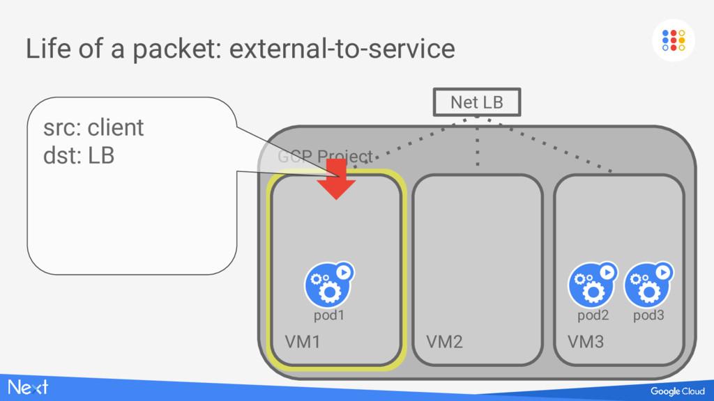 GCP Project VM1 VM1 Life of a packet: external-...