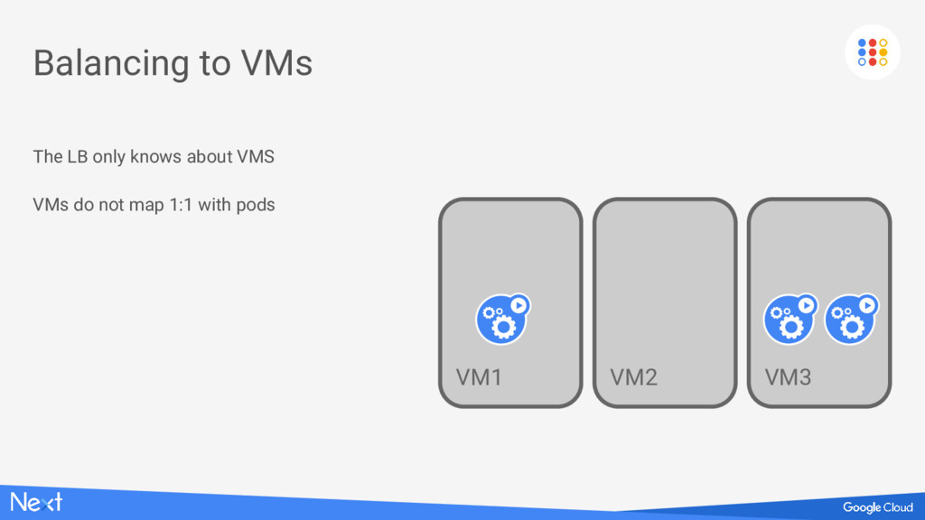 Balancing to VMs The LB only knows about VMS VM...