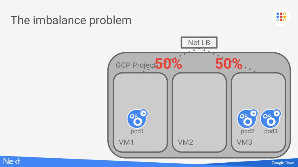 GCP Project VM1 The imbalance problem Net LB VM...