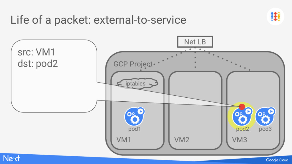 GCP Project VM1 Life of a packet: external-to-s...