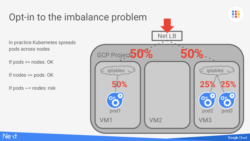 GCP Project VM1 50% Opt-in to the imbalance pro...