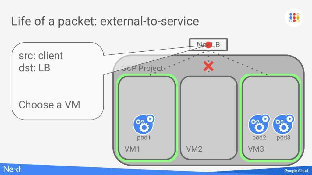 GCP Project VM1 VM1 VM1 Life of a packet: exter...