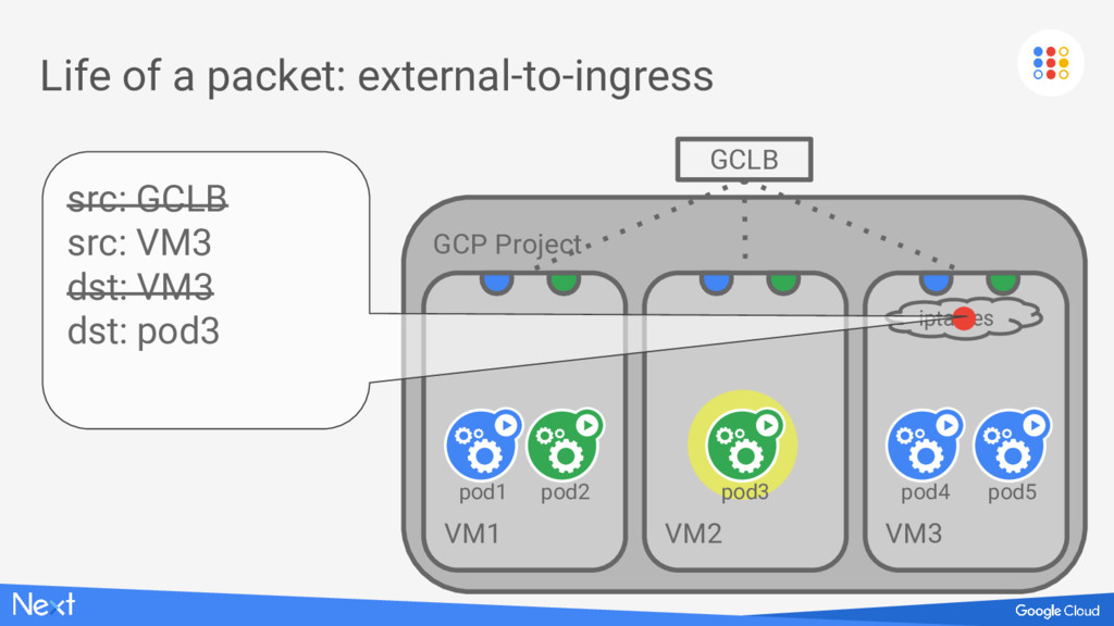 GCP Project VM1 Life of a packet: external-to-i...