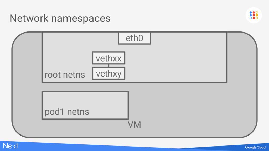 VM Network namespaces root netns eth0 pod1 netn...