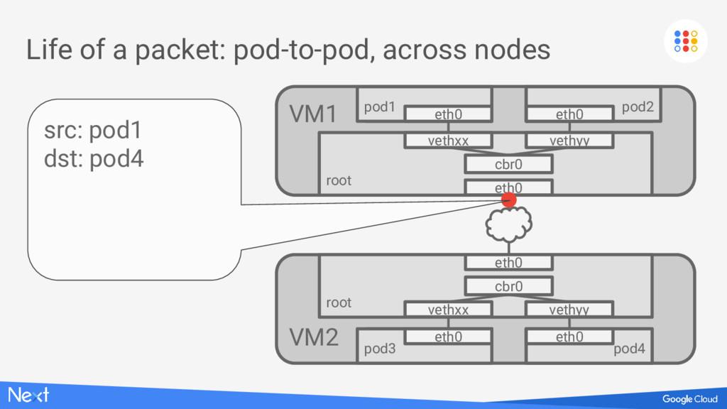 VM1 Life of a packet: pod-to-pod, across nodes ...