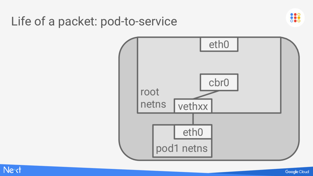 Life of a packet: pod-to-service root netns eth...