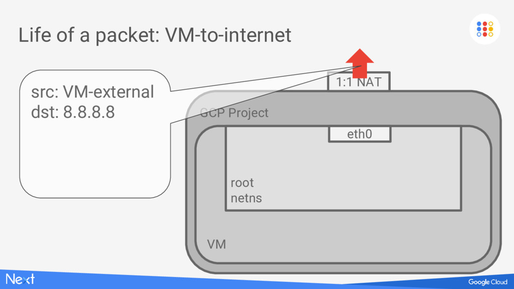 GCP Project VM Life of a packet: VM-to-internet...