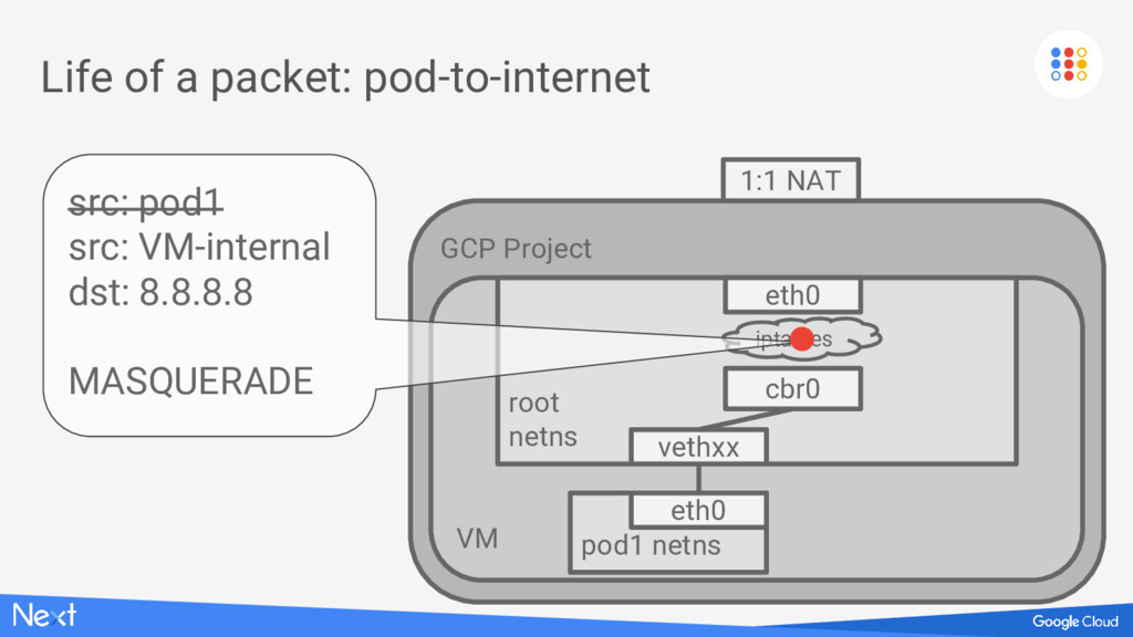 GCP Project VM Life of a packet: pod-to-interne...