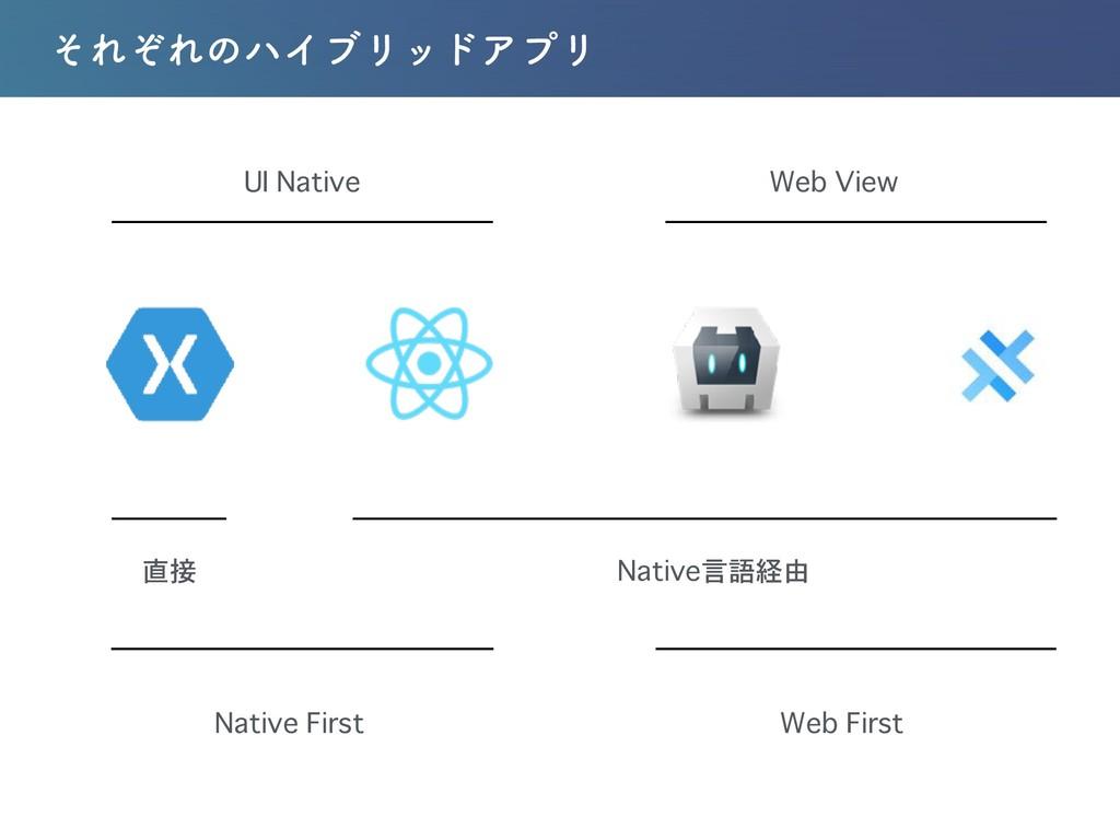 ͦΕͧΕͷϋΠϒϦουΞϓϦ UI Native Web View 直接 Native言語経由...