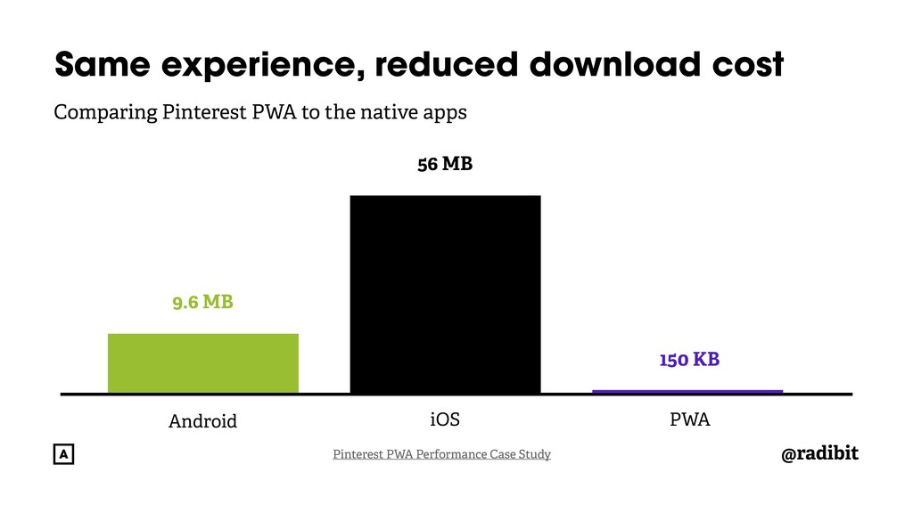 @radibit Pinterest PWA Performance Case Study S...
