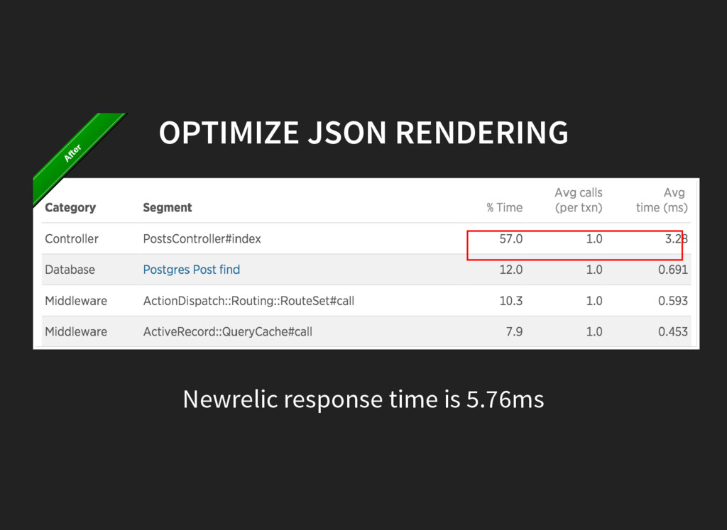 OPTIMIZE JSON RENDERING Newrelic response time ...