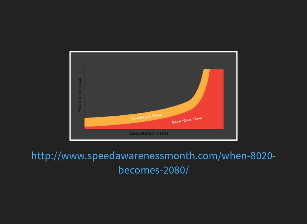http://www.speedawarenessmonth.com/when-8020- b...