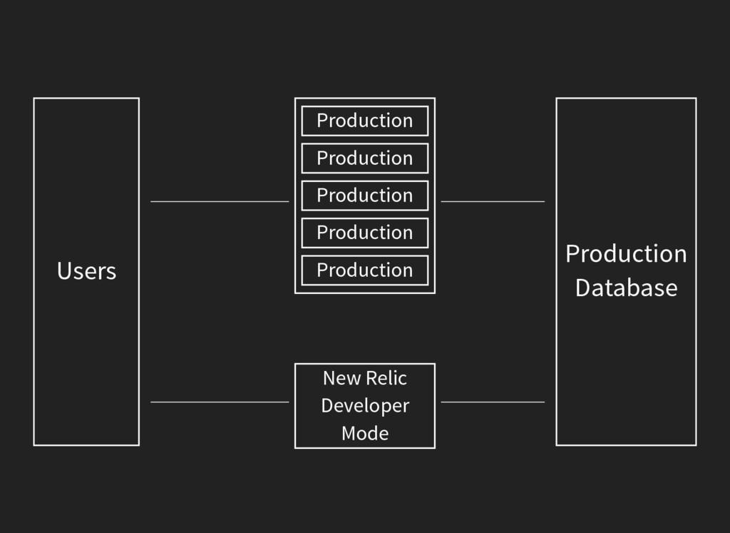 Users Production Database Production Production...
