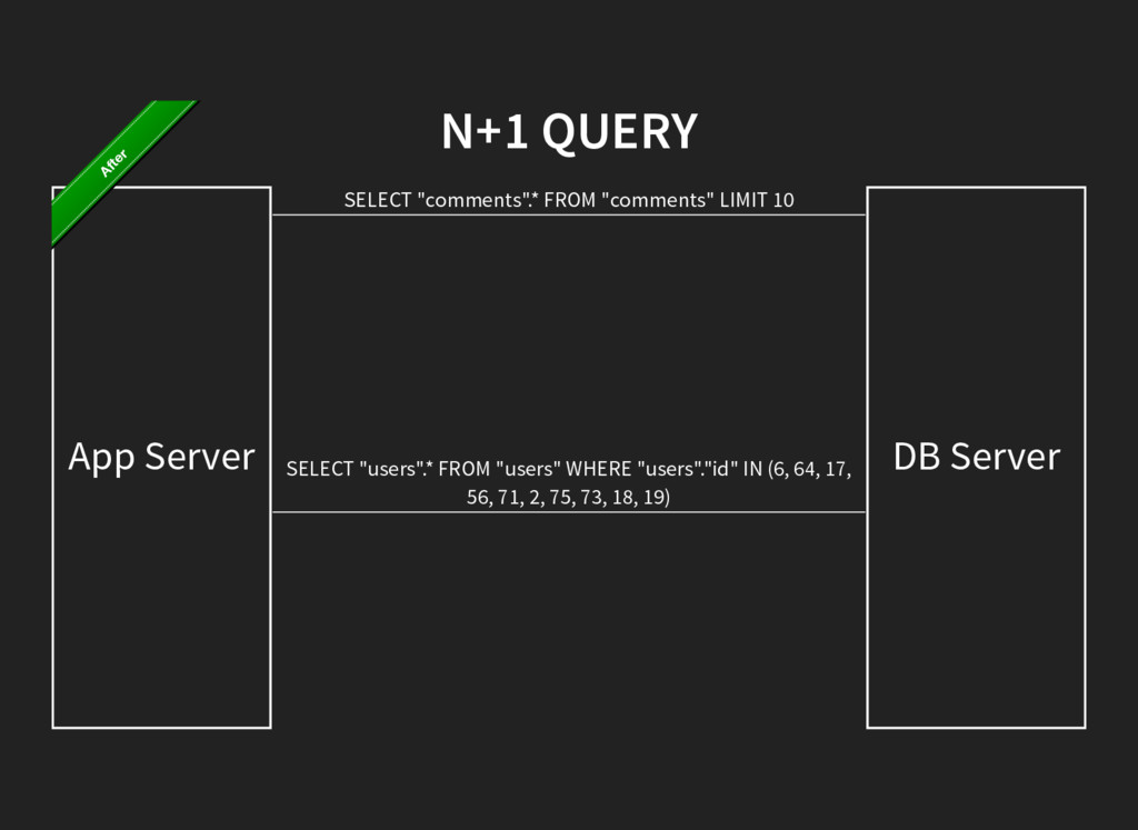 """N+1 QUERY App Server DB Server SELECT """"comments..."""