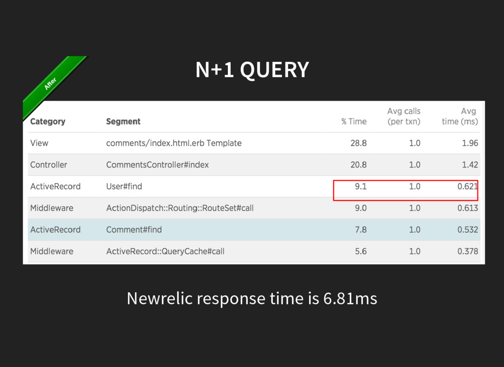 N+1 QUERY Newrelic response time is 6.81ms After