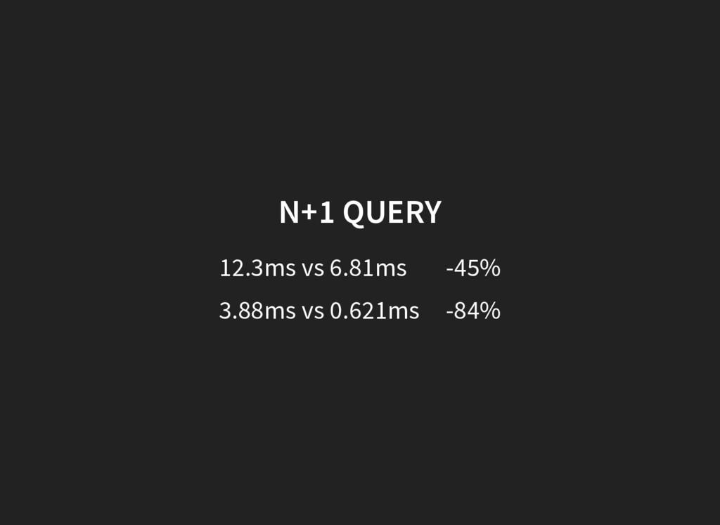 N+1 QUERY 12.3ms vs 6.81ms -45% 3.88ms vs 0.621...