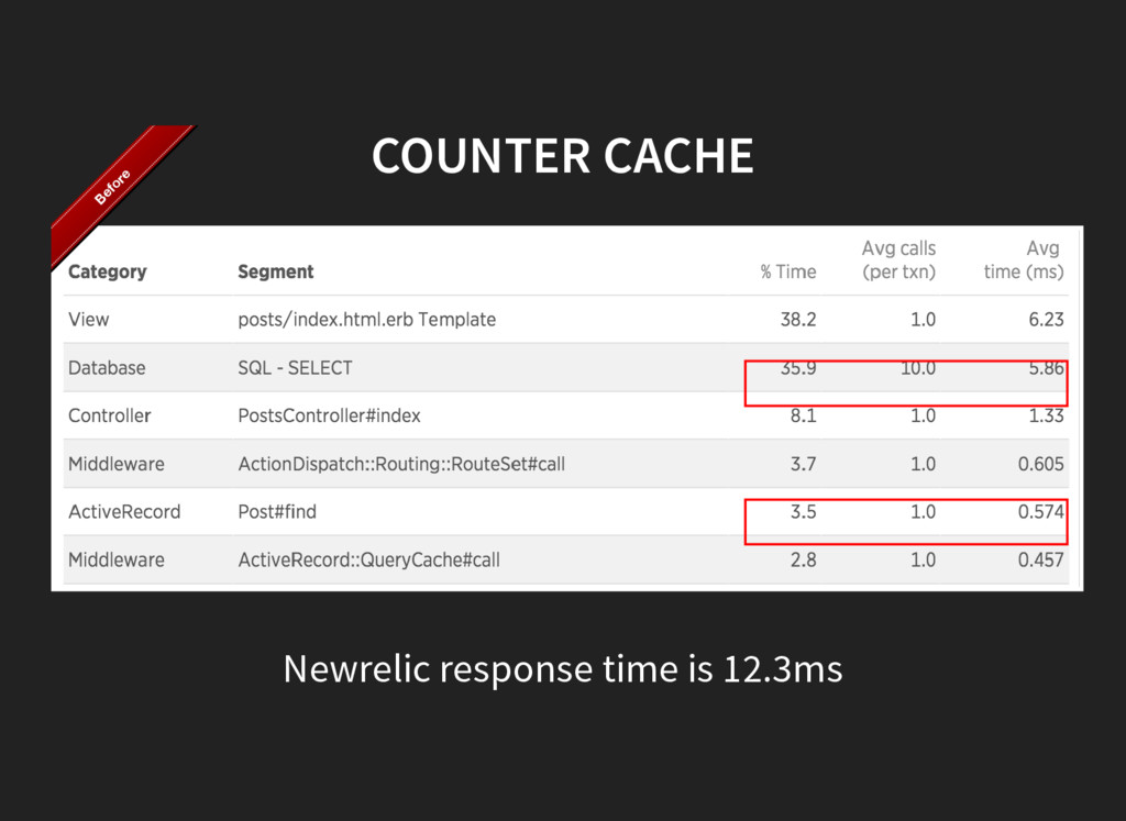 COUNTER CACHE Newrelic response time is 12.3ms ...