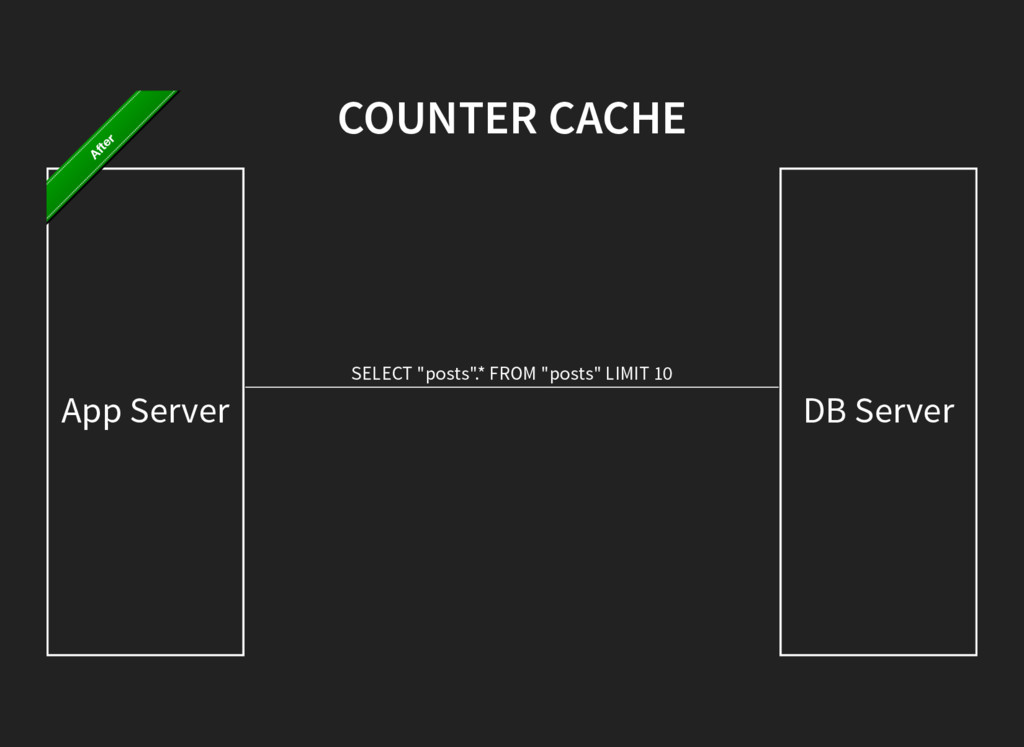 "COUNTER CACHE App Server DB Server SELECT ""post..."