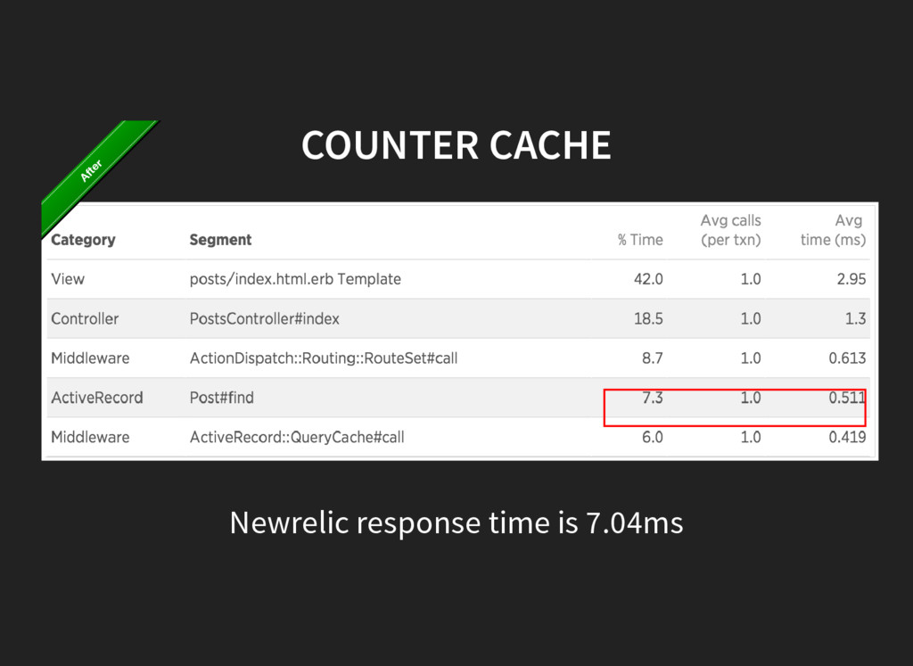 COUNTER CACHE Newrelic response time is 7.04ms ...