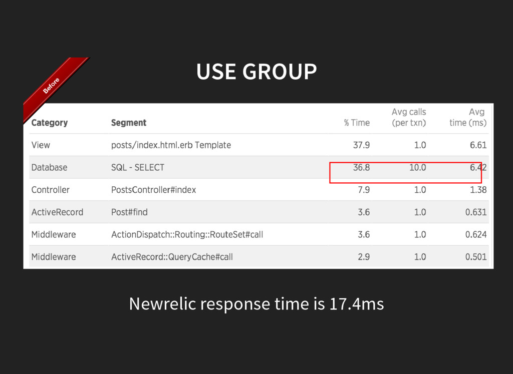 USE GROUP Newrelic response time is 17.4ms Befo...