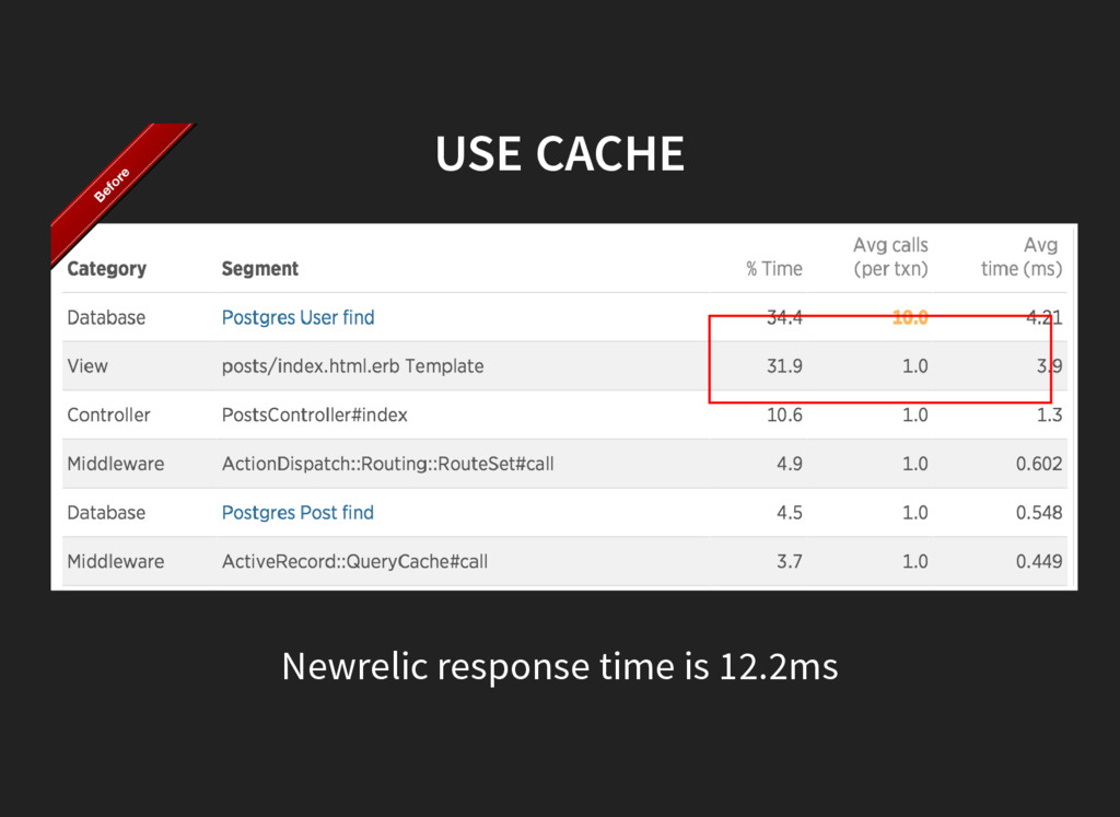 USE CACHE Newrelic response time is 12.2ms Befo...