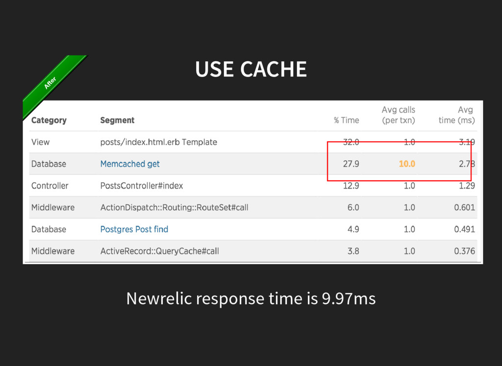 USE CACHE Newrelic response time is 9.97ms After