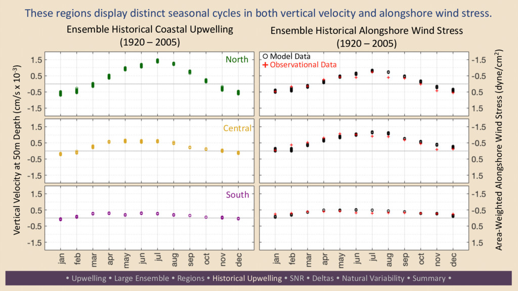 These regions display distinct seasonal cycles ...