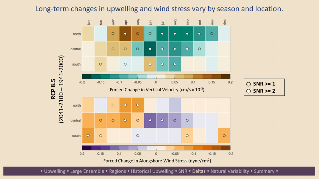 Long-term changes in upwelling and wind stress ...