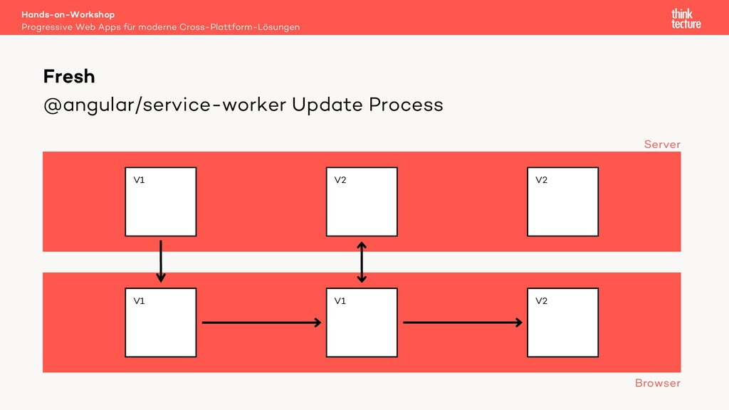 @angular/service-worker Update Process Hands-on...