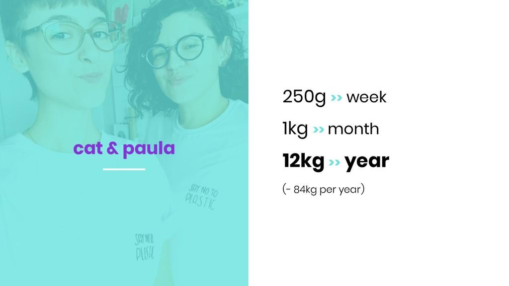 250g >> week 1kg >> month 12kg >> year (- 84kg ...