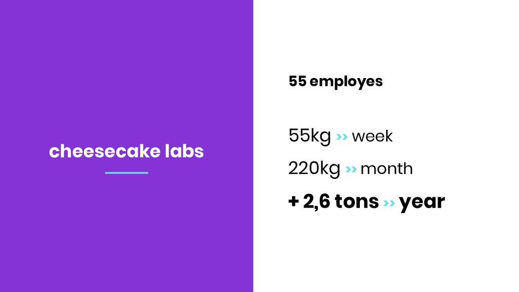 55 employes 55kg >> week 220kg >> month + 2,6 t...