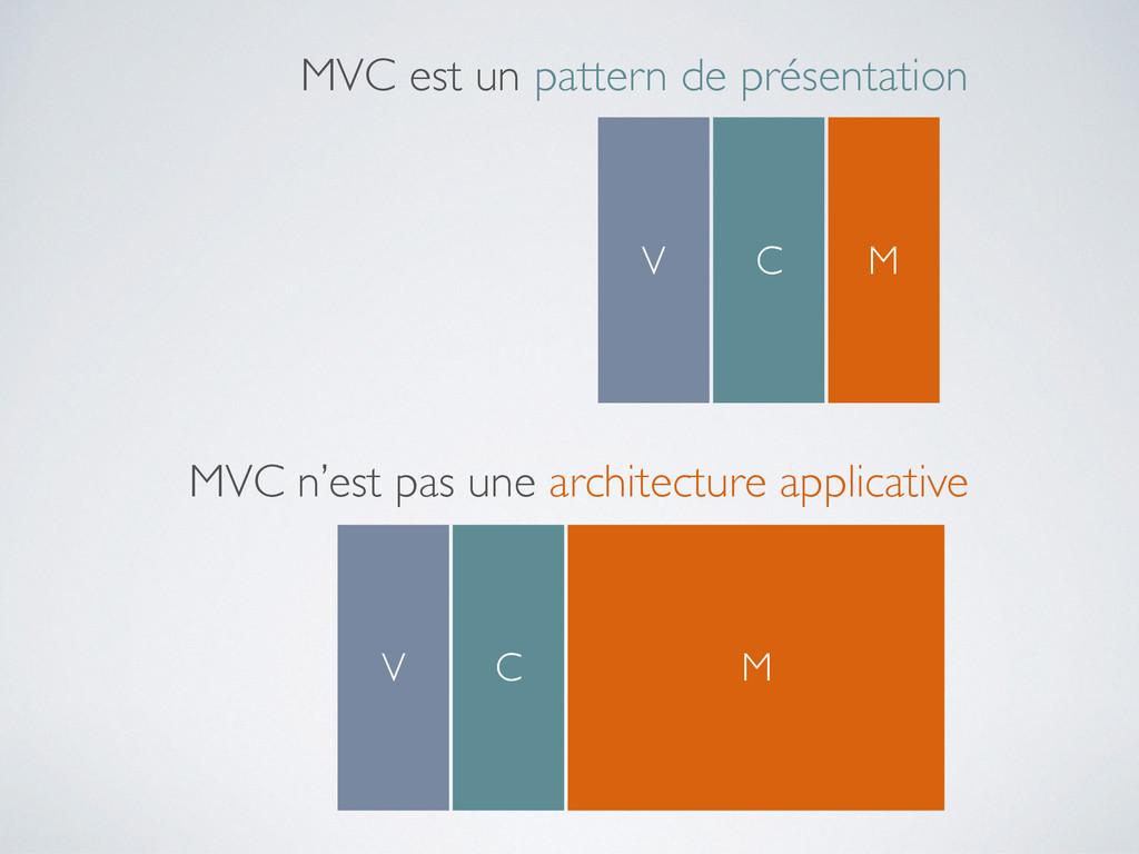 MVC est un pattern de présentation V C M MVC n'...