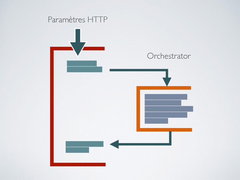 Paramètres HTTP Orchestrator
