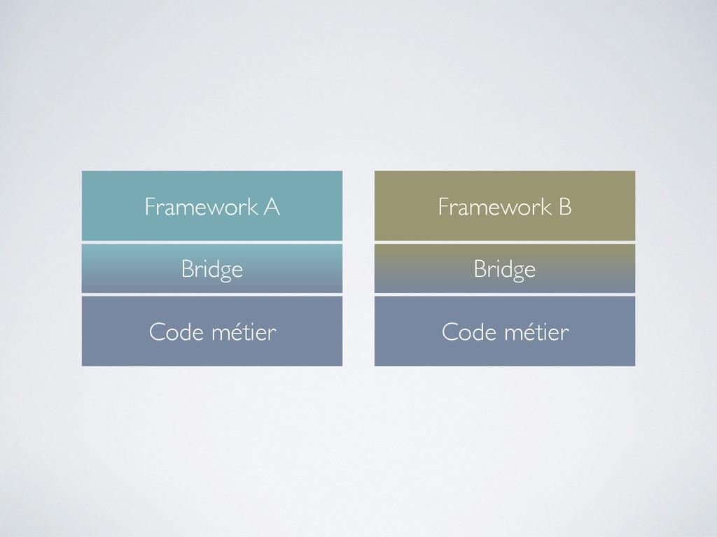 Code métier Bridge Framework A Code métier Brid...