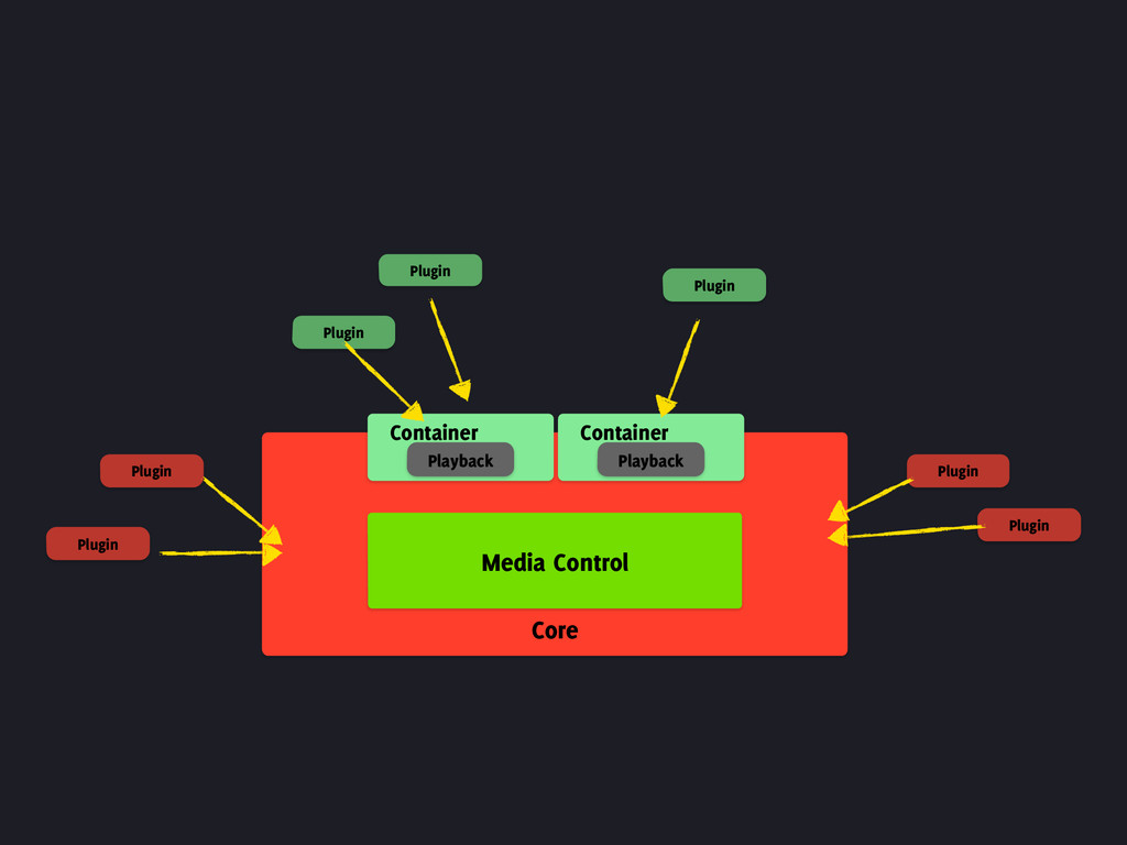 Core Container Playback Media Control Container...
