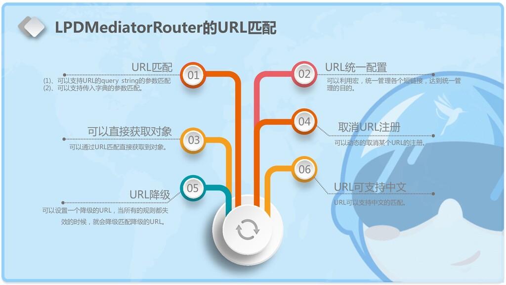 02 01 03 04 05 06 URL统一配置 可以利用宏,统一管理各个短链接,达到统一管...