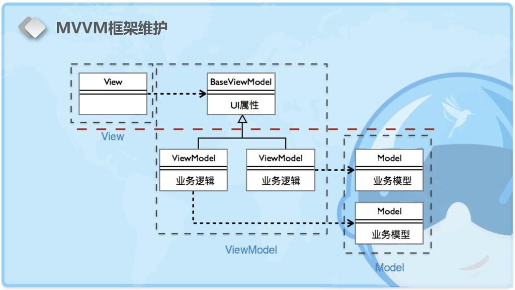 MVVM框架维护