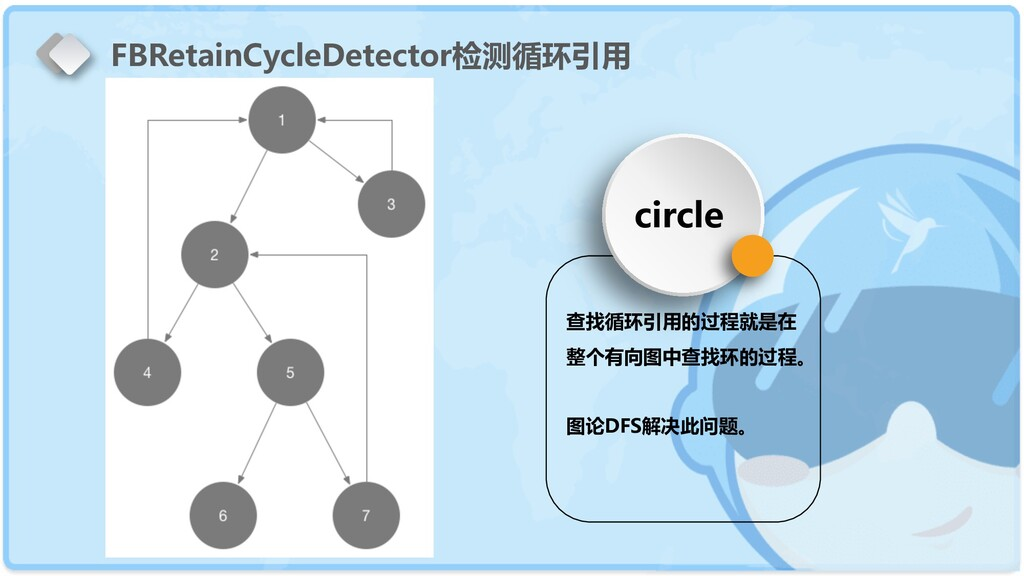 FBRetainCycleDetector检测循环引用 circle 查找循环引用的过程就是在...