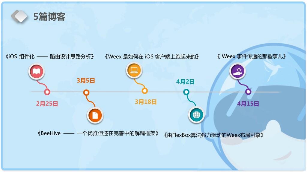 2月25日 《iOS 组件化 —— 路由设计思路分析》 3月5日 3月18日 4月2日 《We...