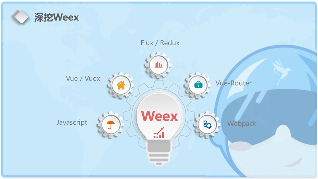 Weex Flux / Redux Vue-Router Webpack Vue / Vuex...