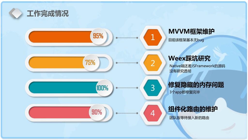95% 75% 100% 90% 1 2 3 4 MVVM框架维护 目前该框架基本无bug W...