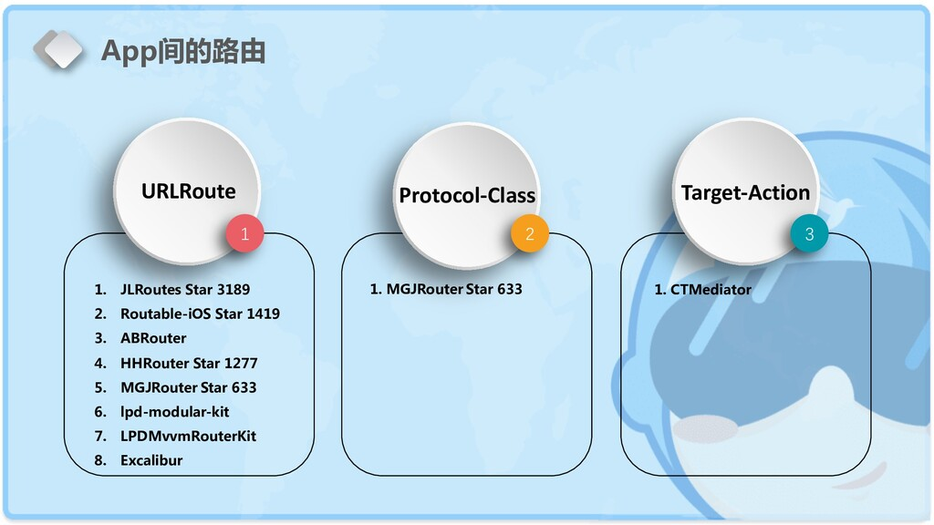 1 URLRoute 2 3 Protocol-Class Target-Action 1. ...